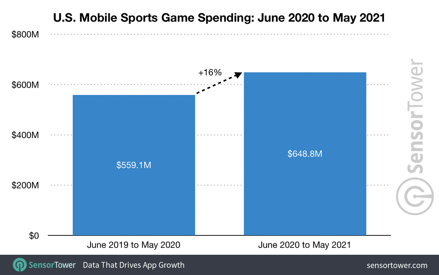 Spending on mobile sports games in the United States: June 1, 2020 and May 31, 2021