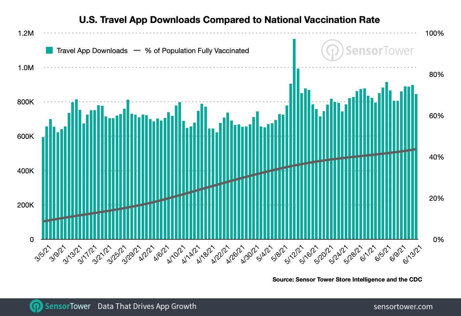 US Travel App Installations Against Immunization Rates.