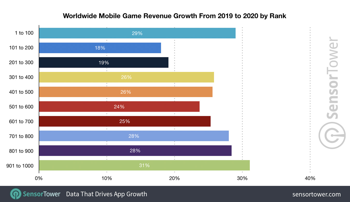 Worldwide Mobile Game Revenue Growth from 2019 to 2020 by Rank
