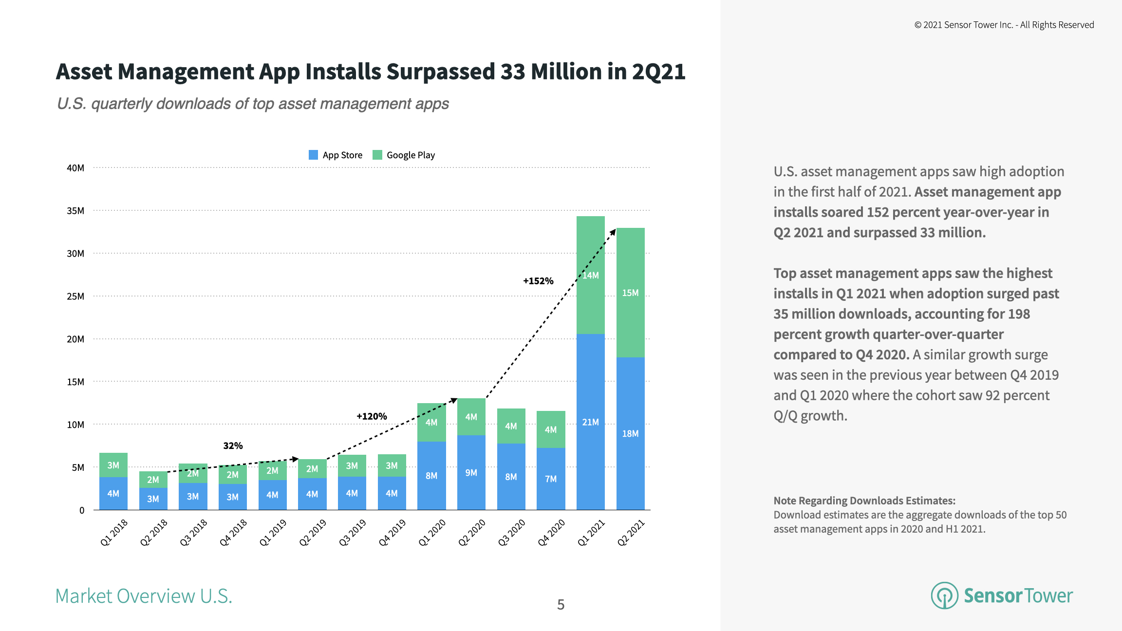 Top asset management apps climbed 198 percent quarter-over-quarter in Q1 2021 to more than 35 million downloads