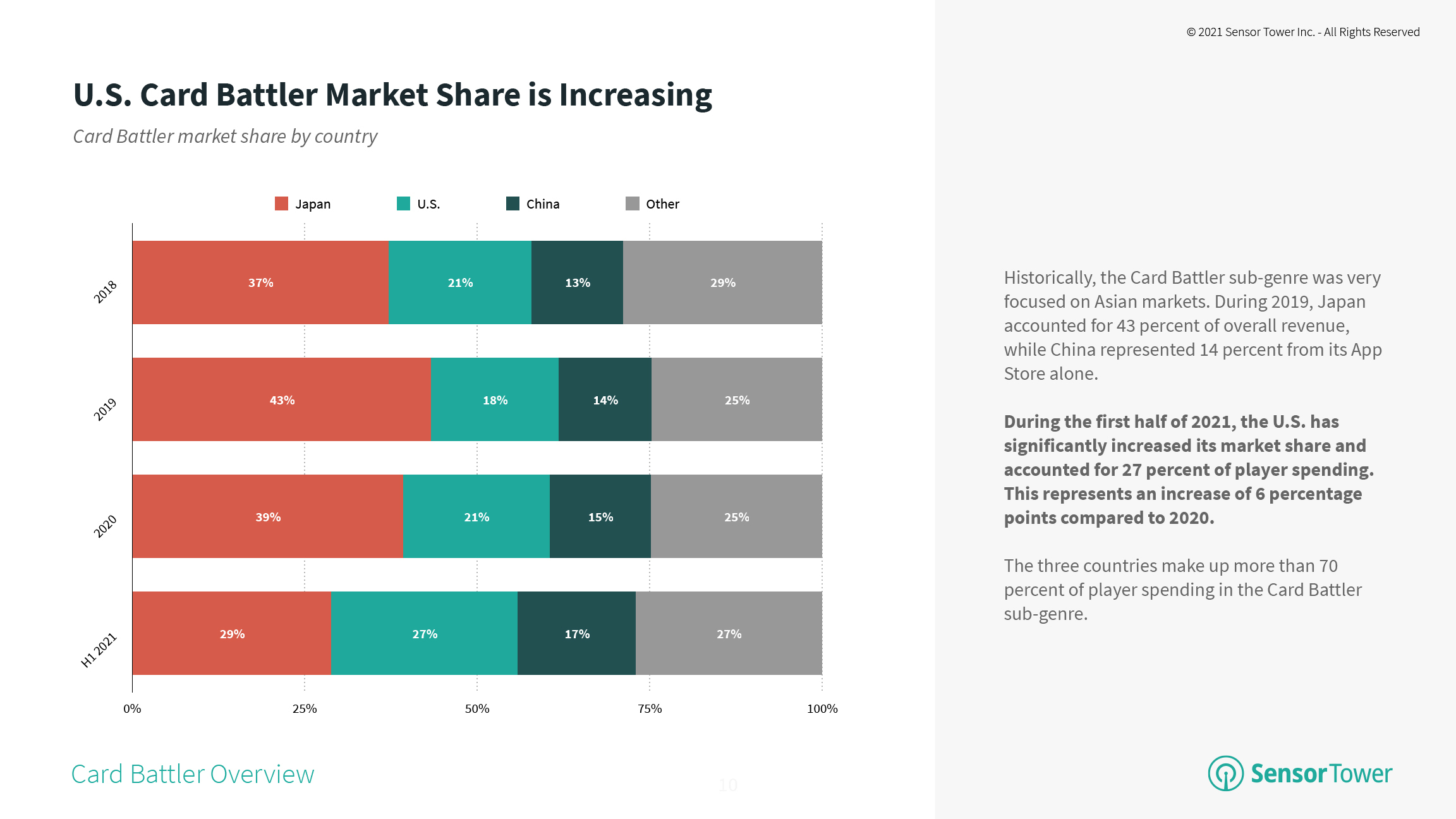 Card Battler Market Share by Country