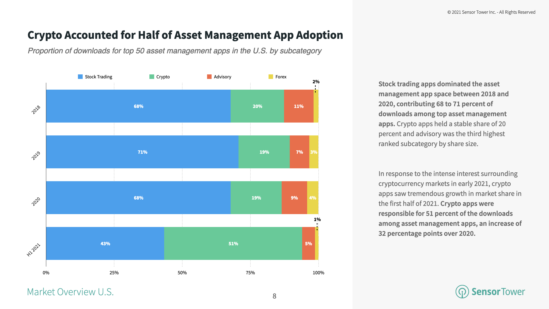 Crypto apps represented 51 percent of top asset management app downloads in 1H 2021