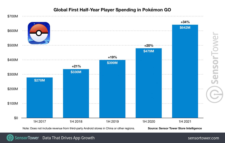 पोकेमॉन गो में खर्च करने वाला ग्लोबल फर्स्ट हाफ-ईयर प्लेयर