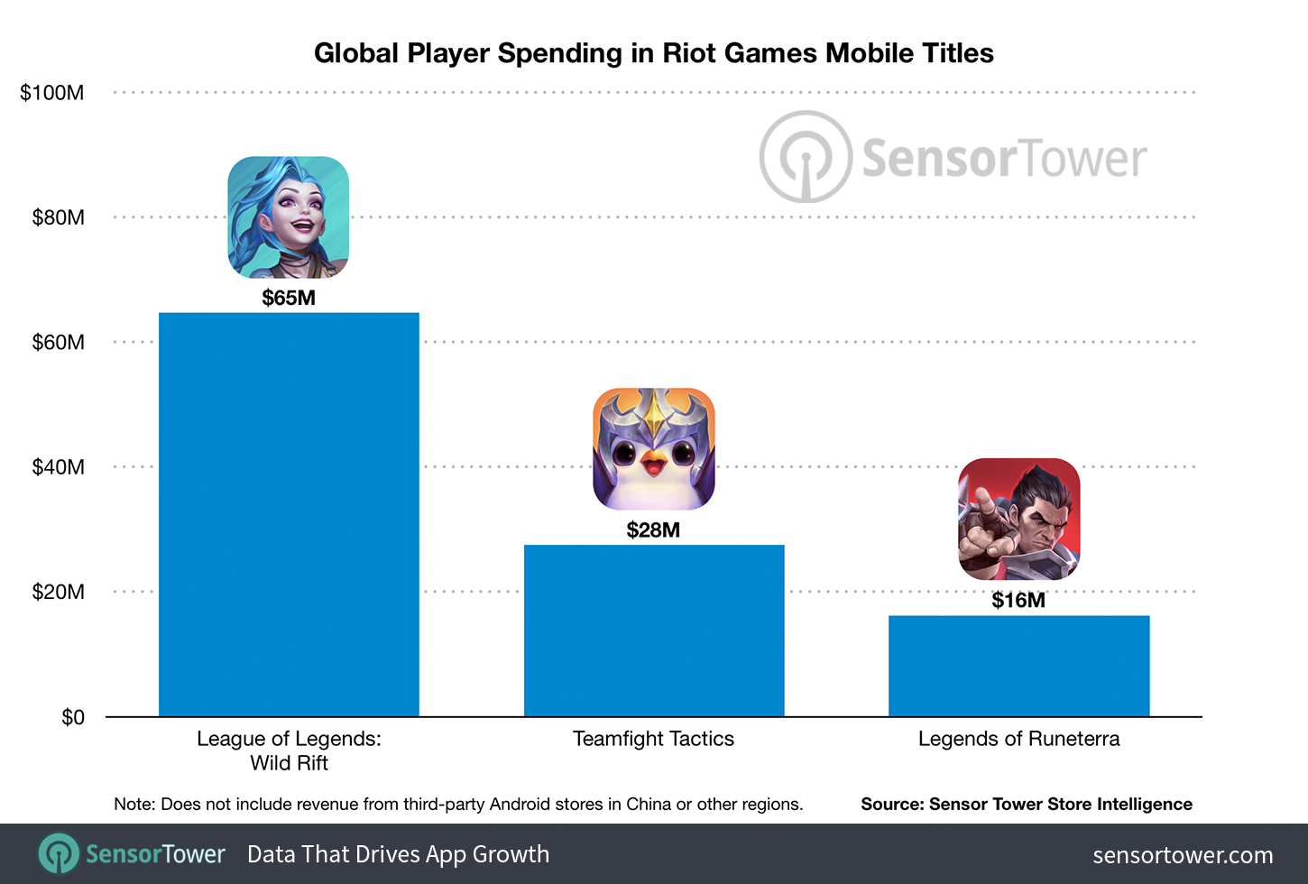 Global Player Spending in Riot Games Mobile Titles