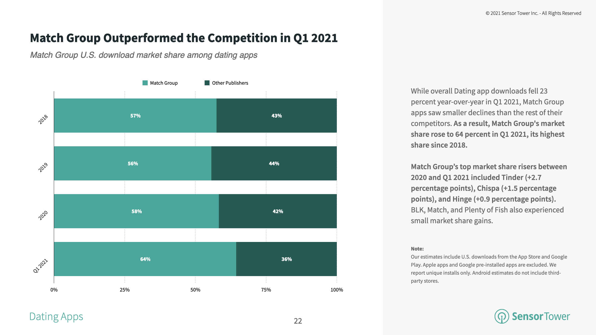 Match Group's applications continue to outperform their competitors in terms of adoption in the United States.