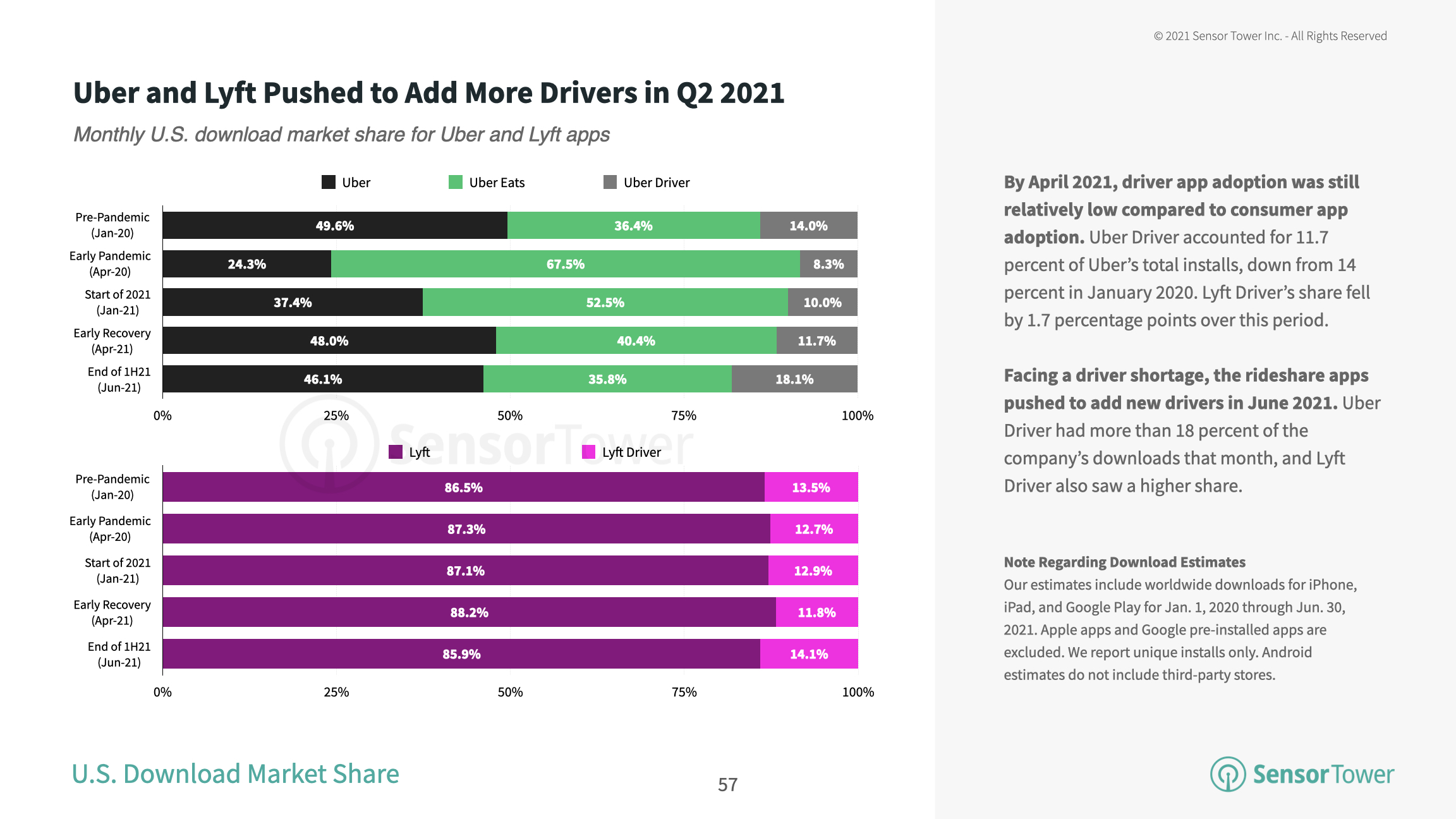 Uber and Lyft pushed to add more drivers in Q2 2021