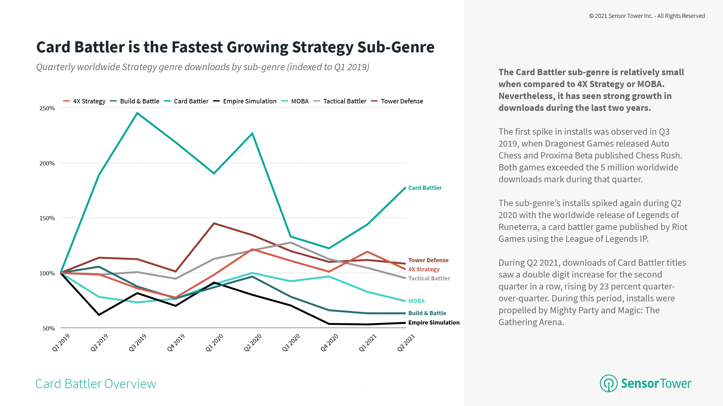 Quarterly Strategy Game Downloads by Sub-Genre