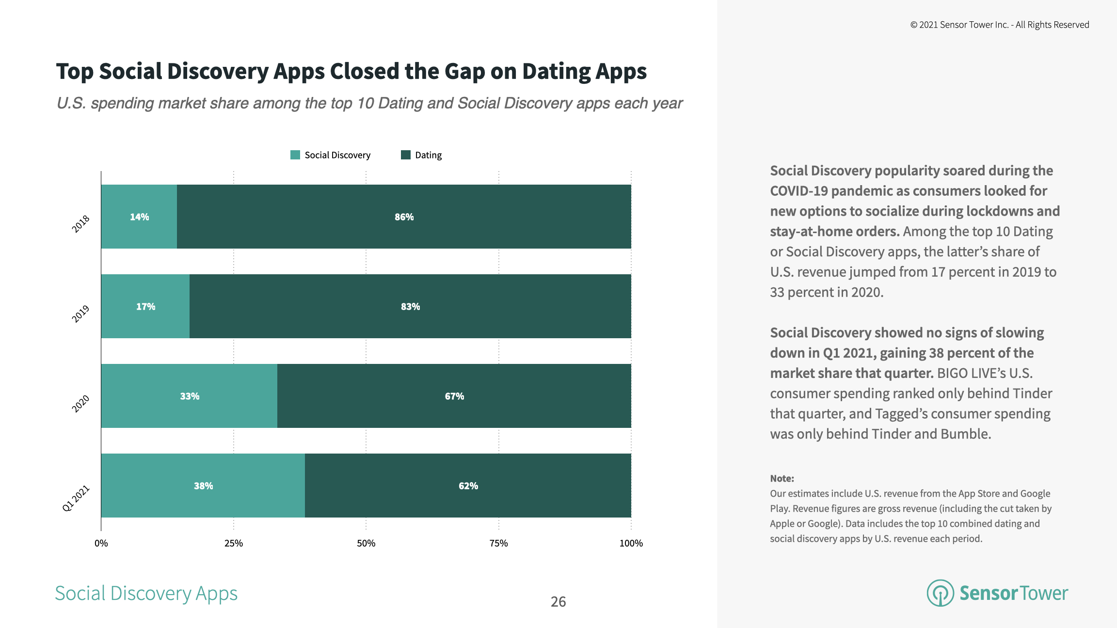 Social Discovery increases the US consumer spending market share to 38% in 1Q21.