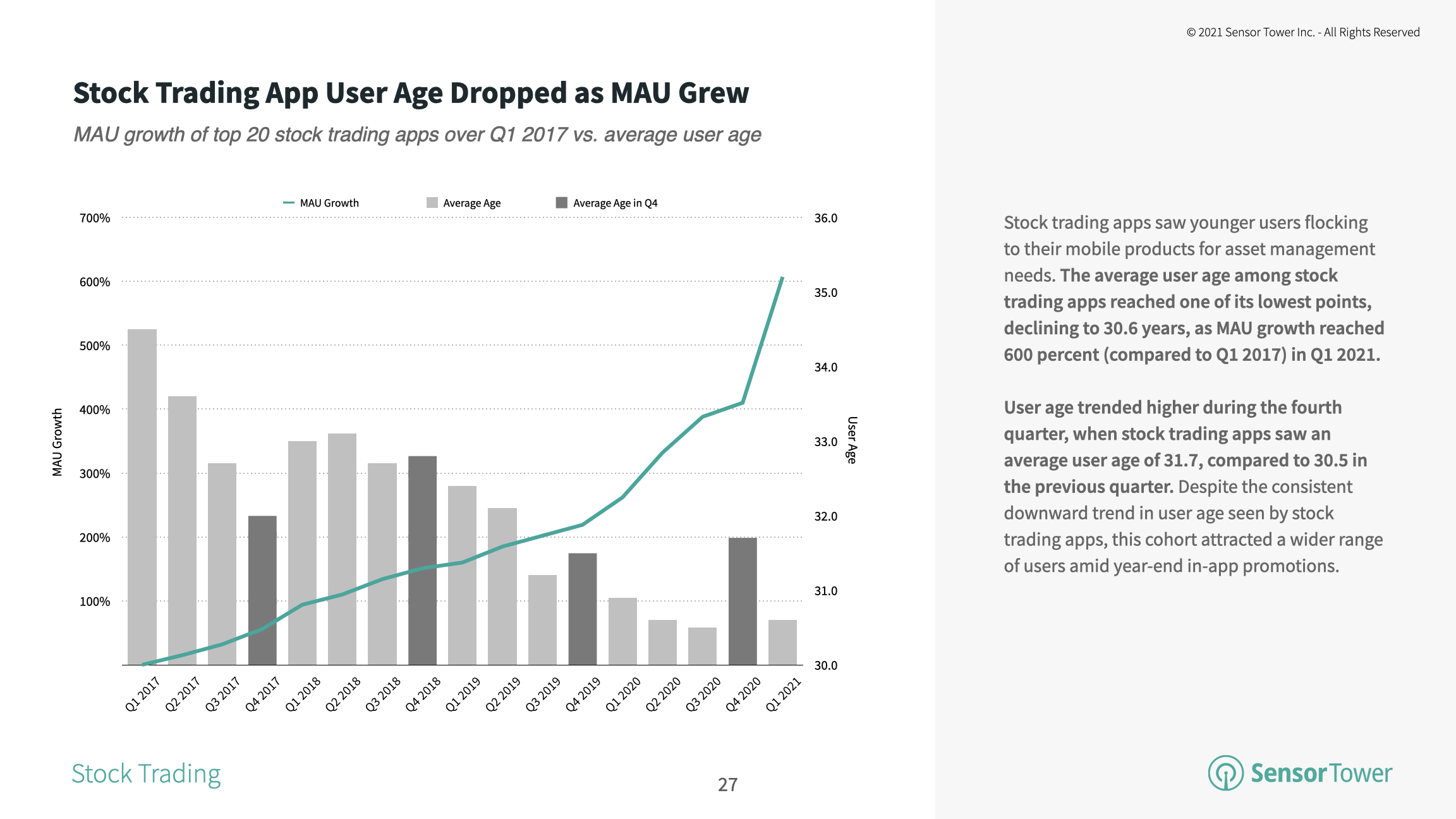 The average user age of the top 20 stock trading apps fell to 30.6 in Q1 2021.
