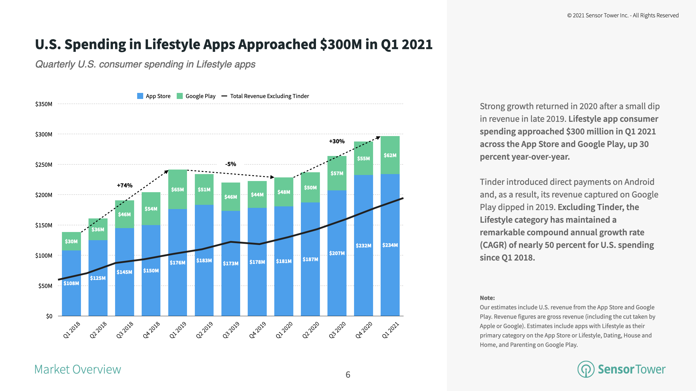 U.S. spending in Lifestyle apps reached nearly $300 million in Q1 2021.