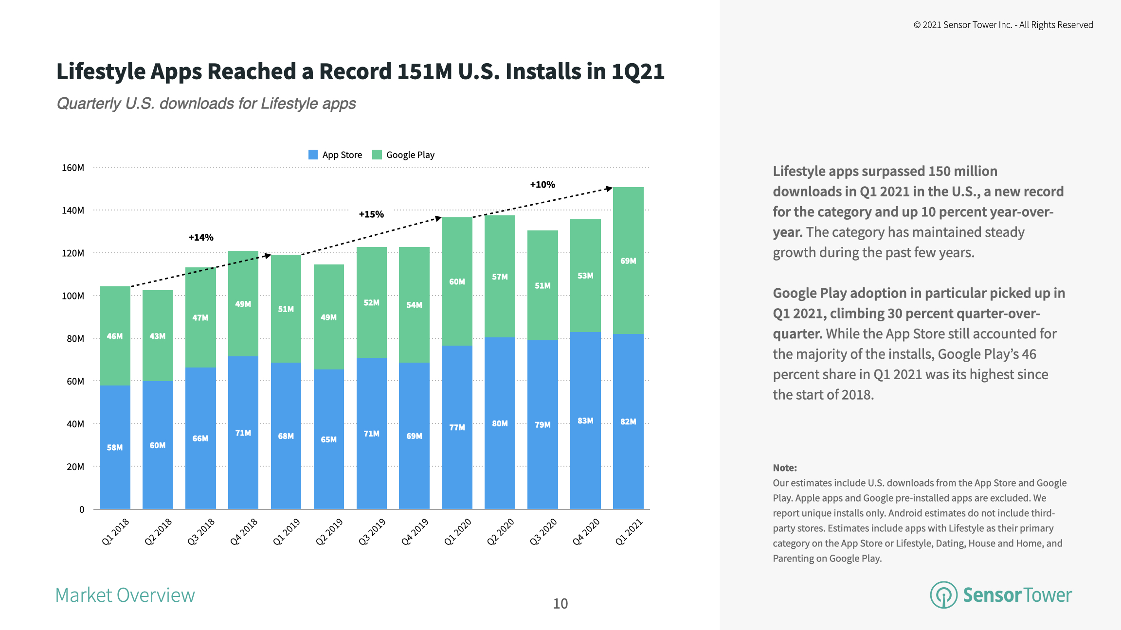 Lifestyle apps hit a record 151 million US installs in the first quarter of 2021