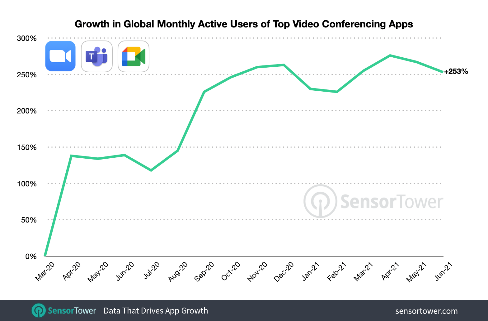 June 2021's monthly active users for Zoom, Microsoft Teams, and Google Meet were 2.5 times higher when indexed against March 2020