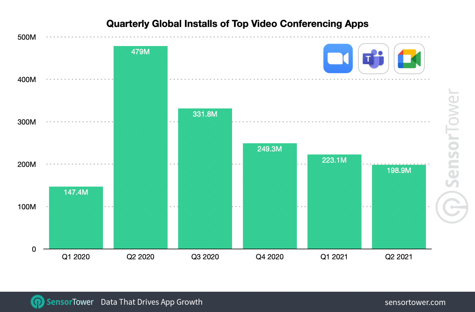 Zoom, Microsoft Teams, and Google Meet see fairly consistent installs each quarter