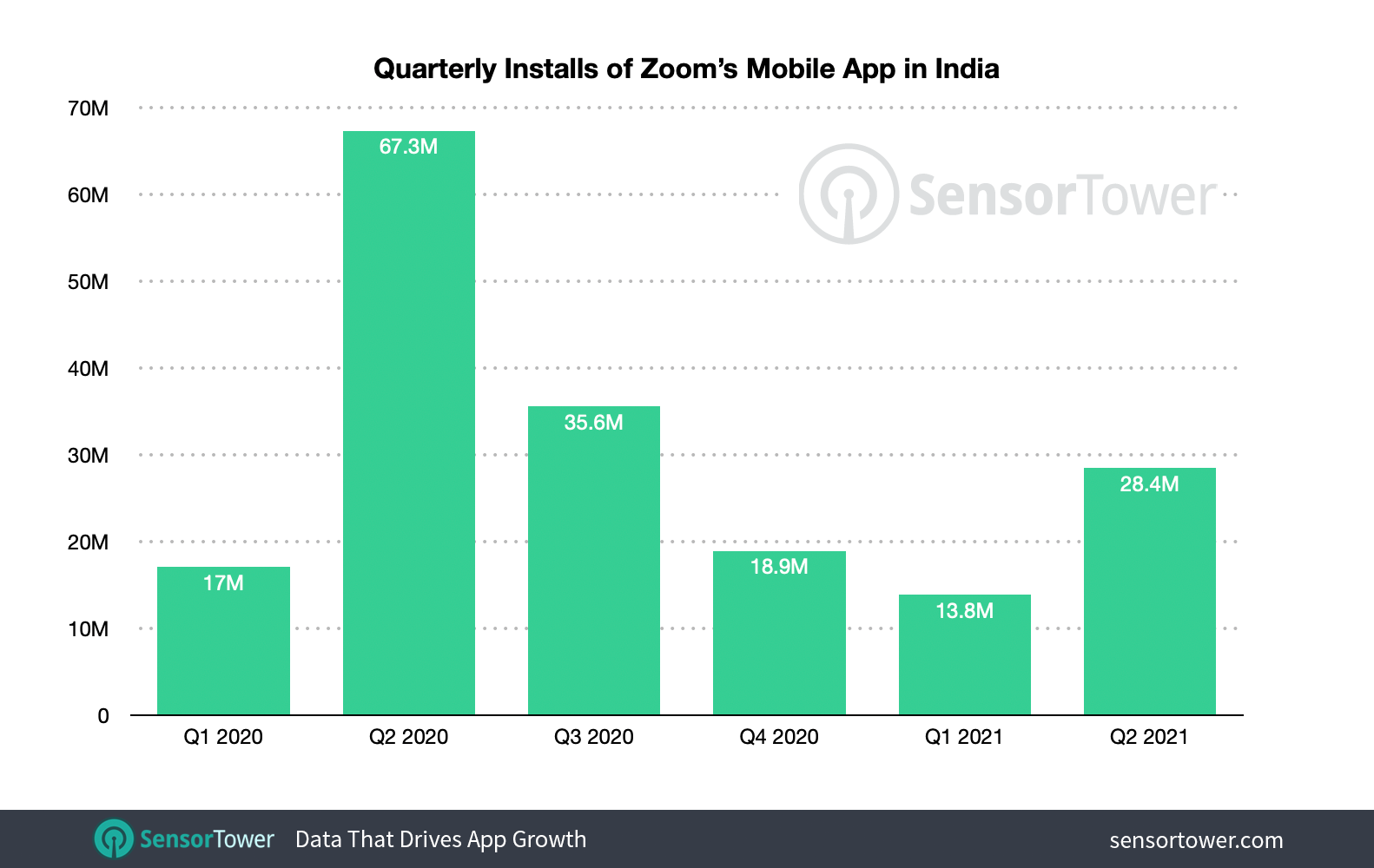 Zoom's installations increased by 106% to 28.4 million times in the second quarter of 2021