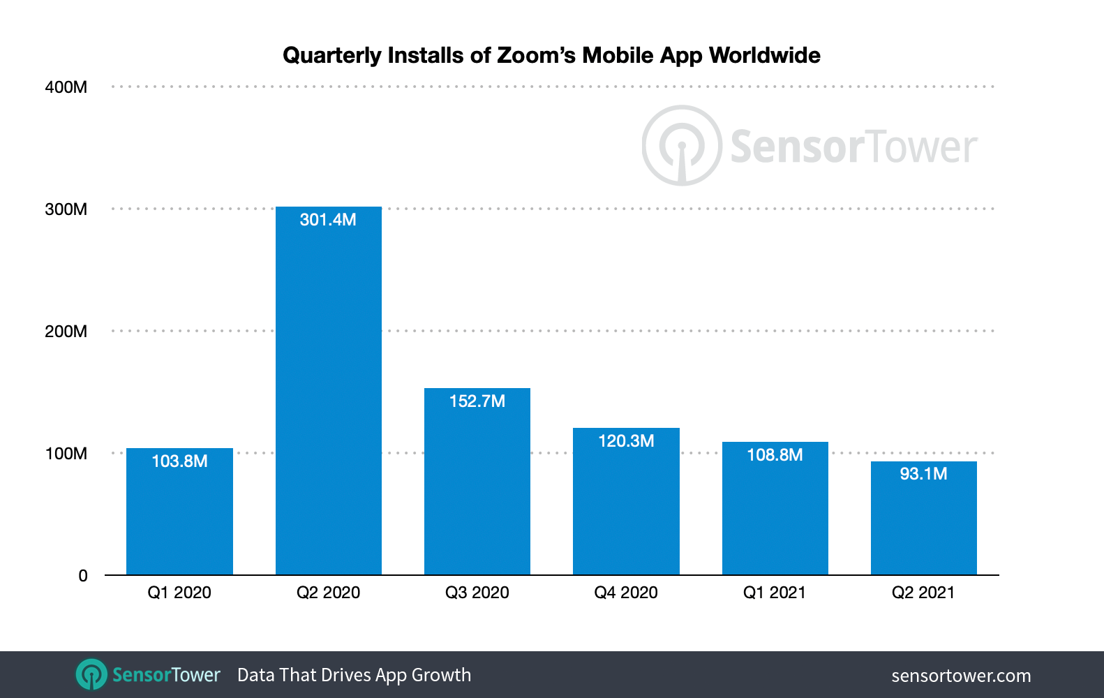 Zoom adoption rate soared in the second quarter of 2020, becoming the world's most downloaded app