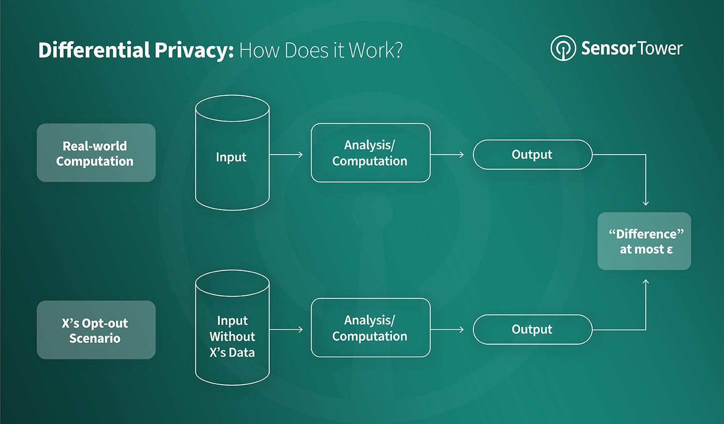 Differential Privacy Flowchart