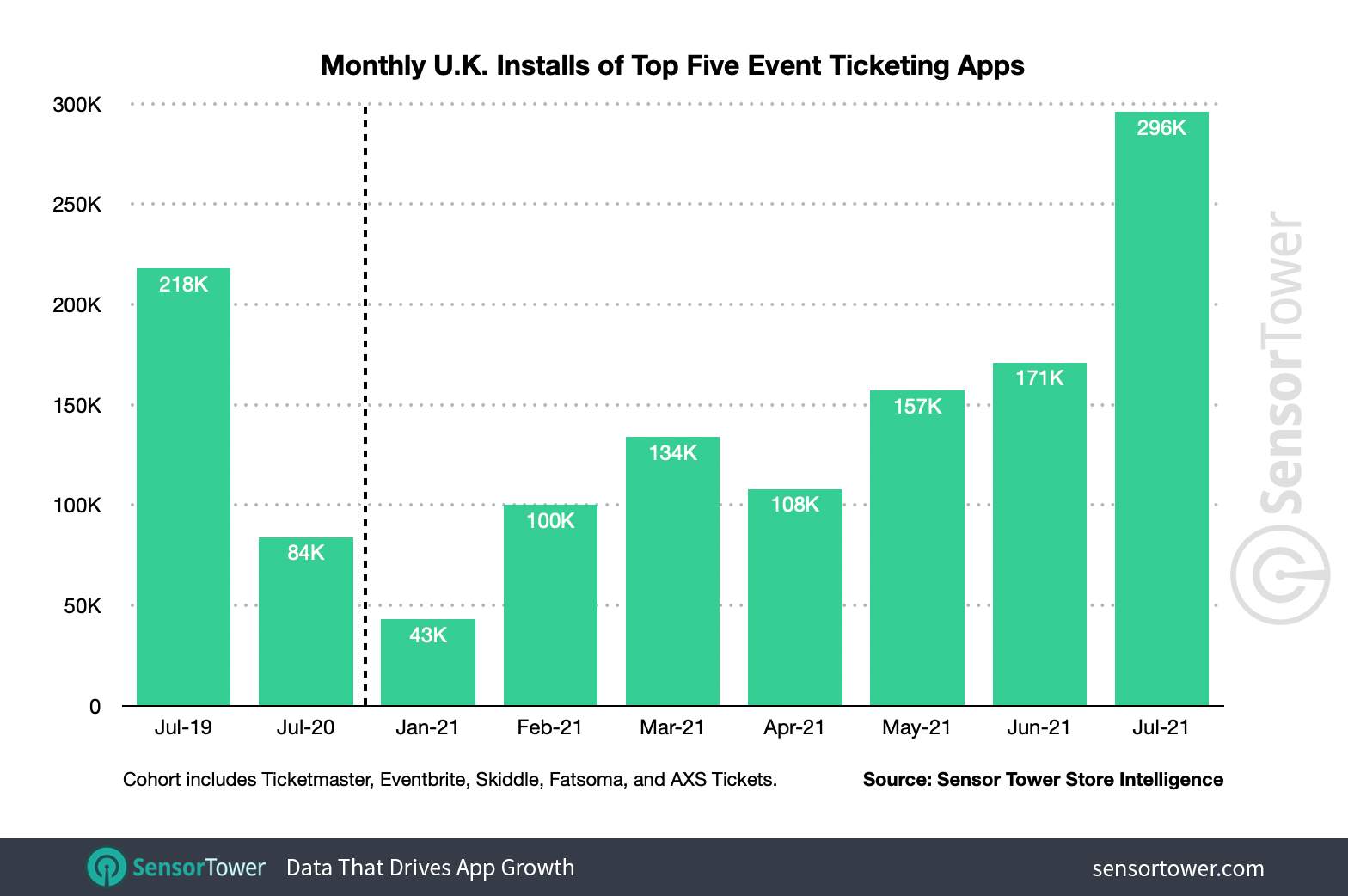U.K. monthly installs of the top event ticketing apps