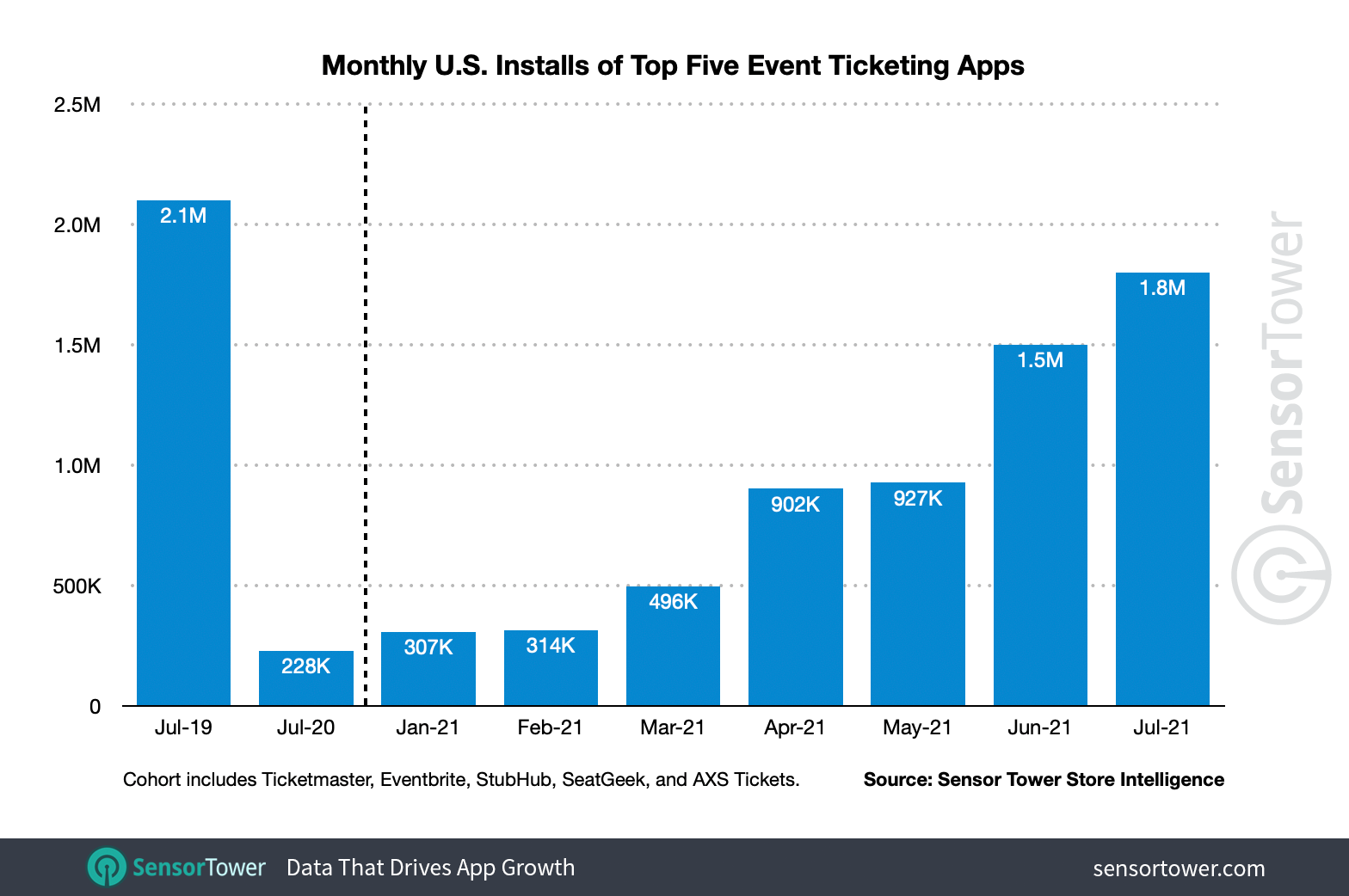 U.S. monthly installs of the top event ticketing apps