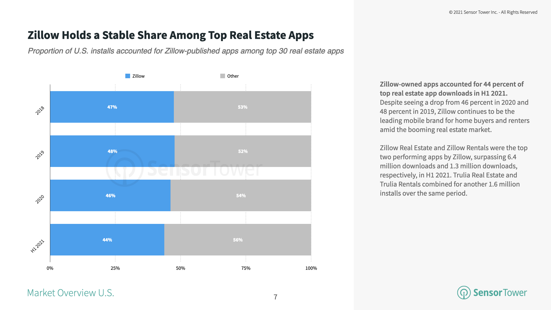 Zillow has maintained a majority share of U.S. installs for the past three years.