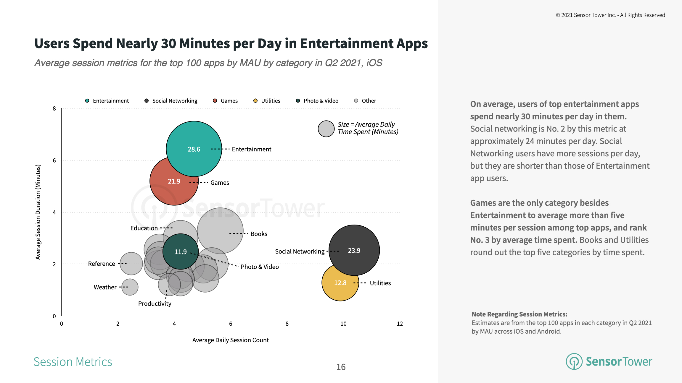 Users averaged about 28.6 minutes in Entertainment apps each day in 2Q21.