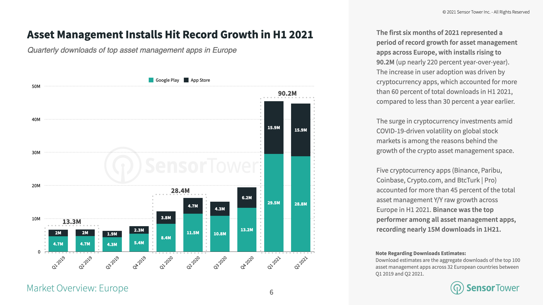 Installs of top asset management apps in Europe reached 90.2 million in H1 2021, up 218 percent year-over-year