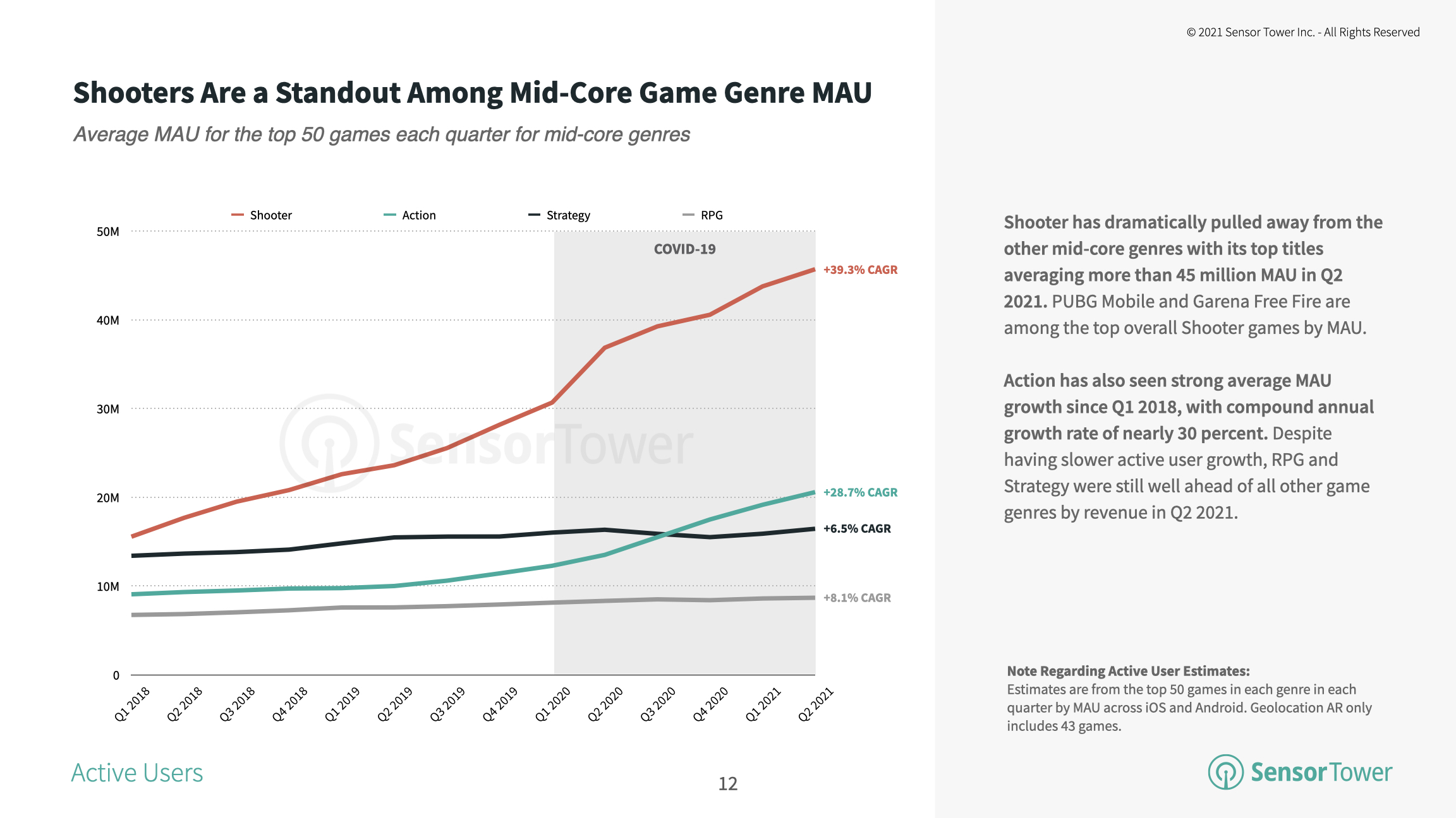 The top 50 shooter games averaged 7.6 million daily active users in Q2 2021