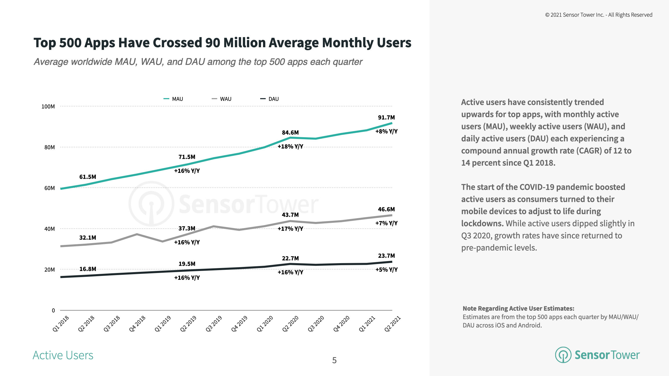 The average MAU of the top 500 apps worldwide grew 8 percent year-over-year in Q2 2021.