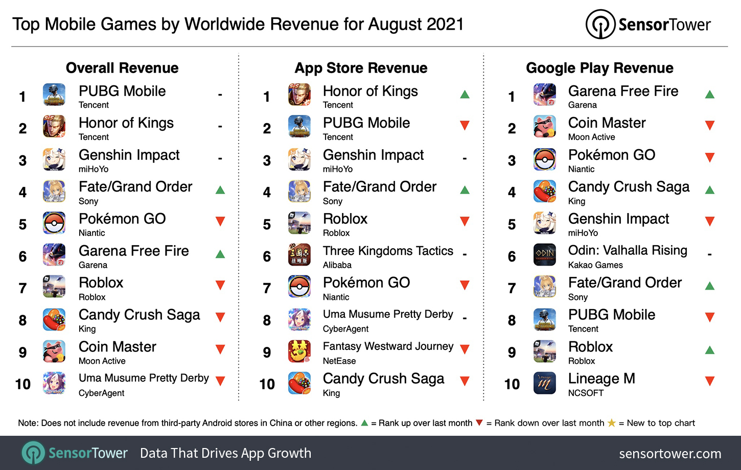 Top Grossing Mobile Games Worldwide for August 2021