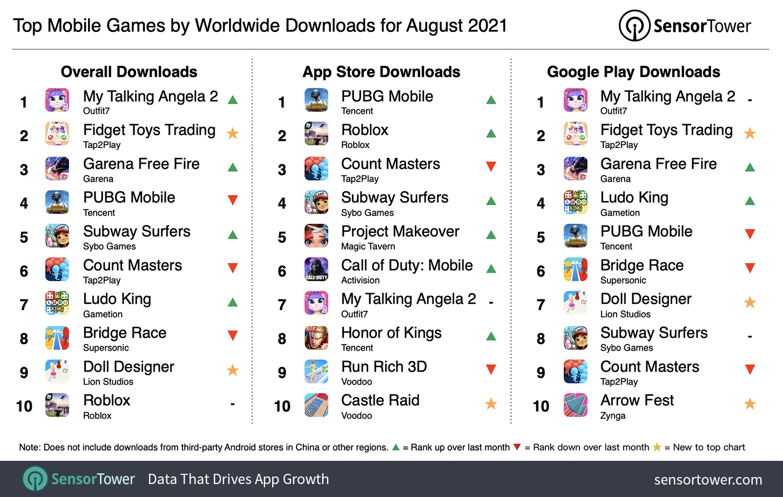 Найпопулярніші мобільні ігри у всьому світі за серпень 2021 р. За завантаженнями