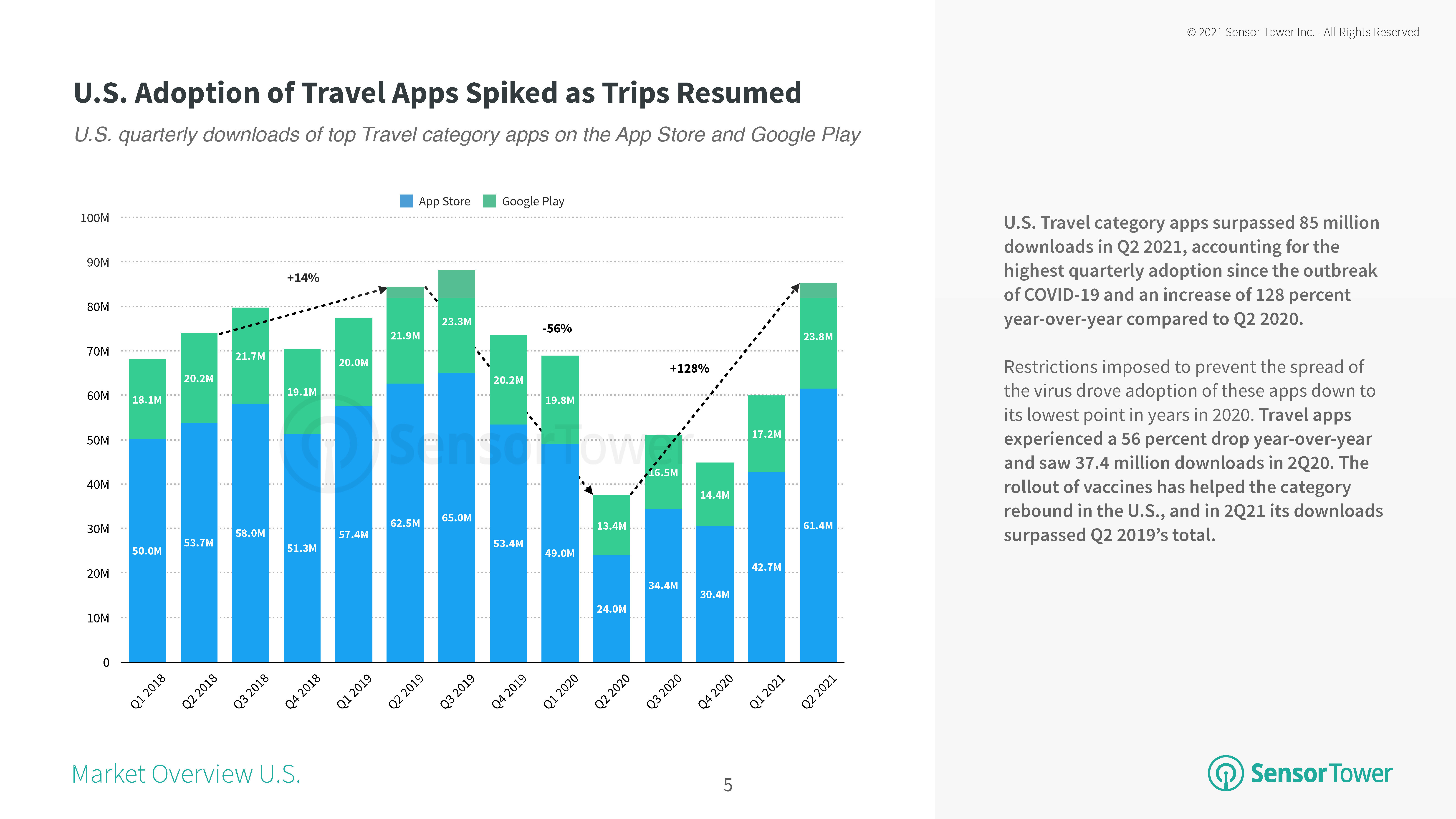 U.S. Travel Apps Surpass 85 Million Downloads