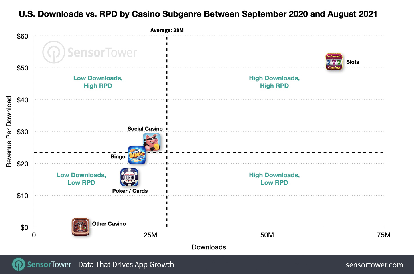 U.S. Downloads Vs. RPD by Casino Subgenre Between September 1, 2020 and August 31, 2021