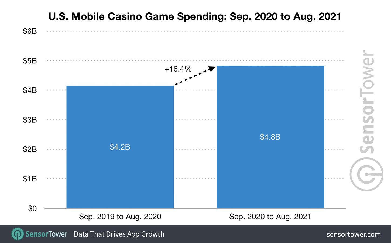 U.S. Mobile Casino Game Spending Revenue: September 1, 2020 to August 31, 2021