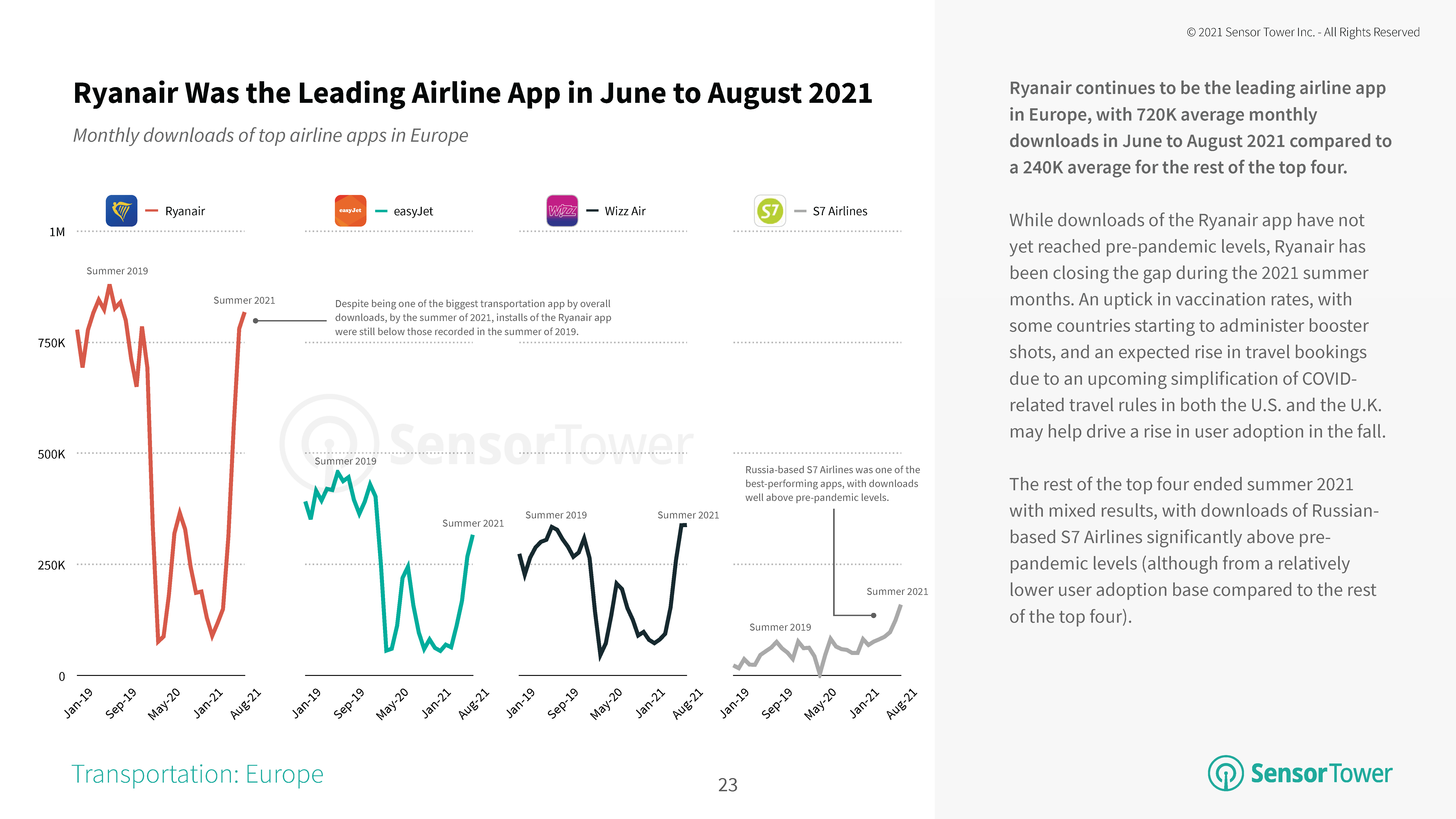 Ryanair Was the Leading Airline App in June to August 2021